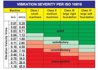 Vibration severity